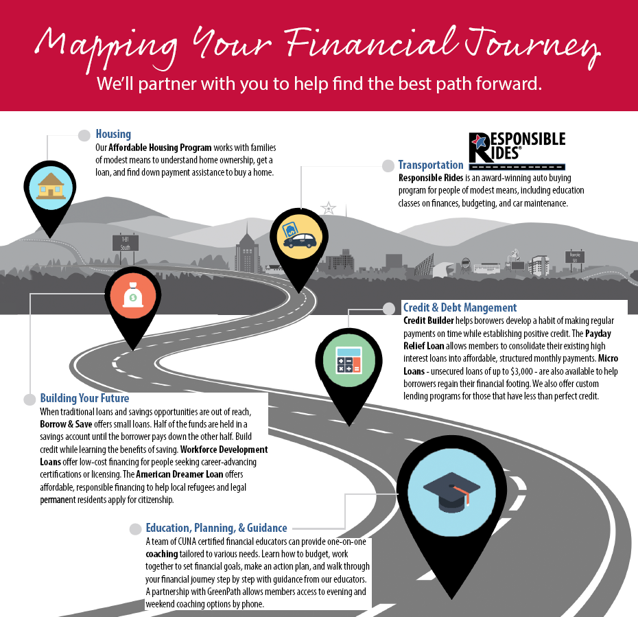Graphic depicting a roadmap titled: Mapping Your Financial Journey. Click to access full PDF with text.