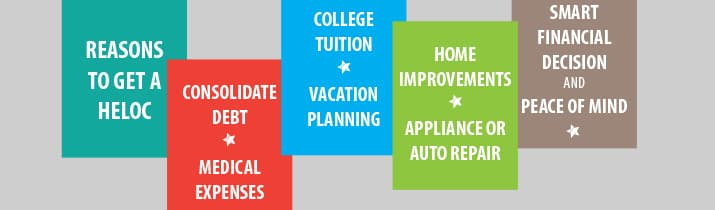 Reasons to get a HELOC: consolidate debt, medical expenses, college tuition, vacation planning, home improvements, appliance/auto repair, smart financial decision & peace of mind