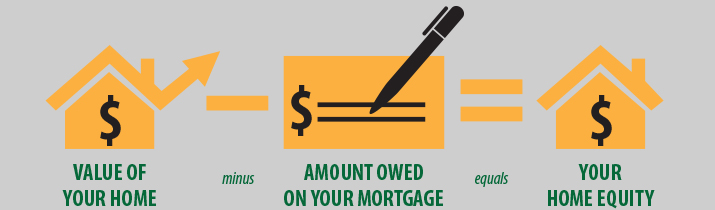 Infographic: Value of your home minus amount owed on your mortgage equals your home equity