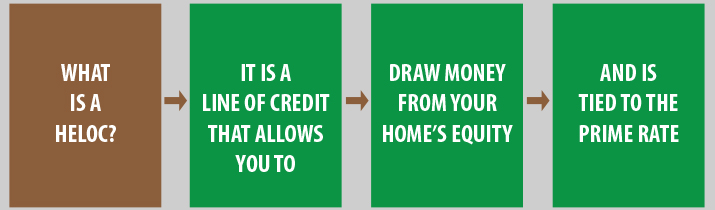 Infographic: What is a HELOC? It is a line of credit that allows you to draw money from your home's equity and is tied to the prime rate